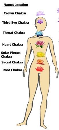 chakra1